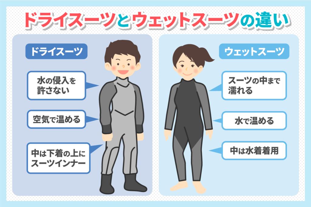 ダイビングで使うドライスーツって?ウエットスーツとの違いを大解剖!